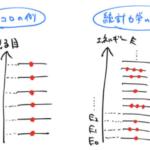 【分配関数】Zの意味:例を使って確率と期待値を求める。