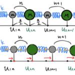 よくわかる原子鎖の運動方程式(格子振動・フォノン)