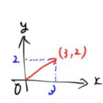 【線型空間】イメージを学ぶ。ベクトル空間→関数空間→状態空間