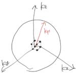 自由電子のフェルミ球/3次元の状態密度