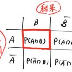【ベイズの定理】忘れない。絵で理解する