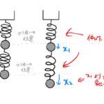 【振動】垂直にバネで繋がった2質点の連成振動:運動方程式の立て方・解き方