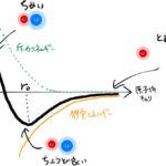 【結合】絵で見るイオン結合(NaClの例)