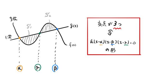関数 三次 三次関数の対称性と変曲点