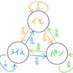 【マルコフ連鎖】3×3遷移確率行列の計算例(卑近な例)