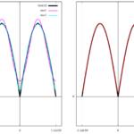 f(x)= |sin(x)| [-π:π]のフーリエ級数展開