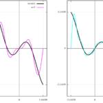 f(x) = xcos(x) [-π:π]のフーリエ級数展開
