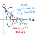 【振動】減衰振動/臨界振動/過減衰の運動方程式と一般解、そのイメージ