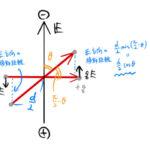 外場中の双極子モーメントのエネルギー(U=-p•Eの話)