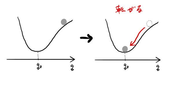 エネルギー ポテンシャル 【物理】力学的エネルギー保存則【力学】 ふにかの等価交換だ!