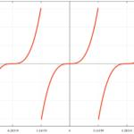 f(x)=x^3 [-π:π]のフーリエ級数