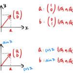 【はじめに】フーリエ係数の求め方