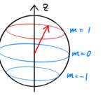 角運動量演算子 L の交換関係