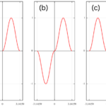 f(x)=sin^2 (x) [0:π]のフーリエ正弦級数・余弦級数