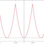f(x)=x^2 [-π:π]のフーリエ級数/無限級数和(ゼータ関数)