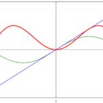 f(x)=xsinxのフーリエ級数展開と無限級数和