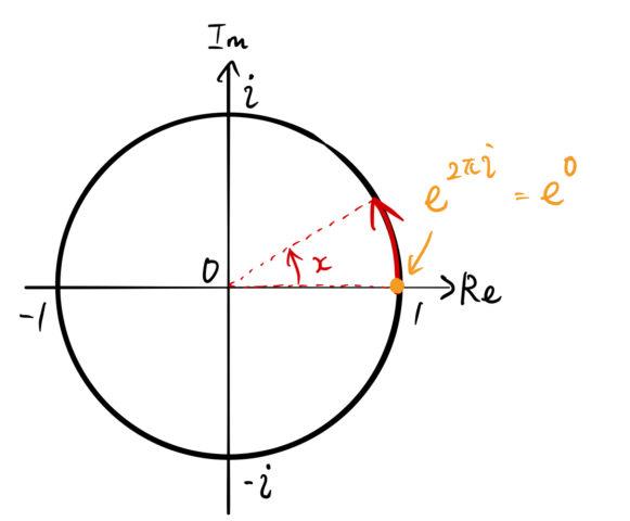 フーリエ 級数 複素 【フーリエ変換とは?第二編】複素形式のフーリエ級数とは何?その導出方法についてご紹介 │