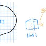 【ベクトル解析】発散(div)/「ガウスの発散定理」の証明