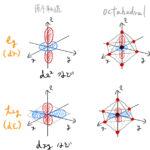【結晶中の原子の磁性】軌道角運動量の消失/ヤーン・テラー効果
