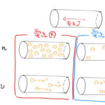 金属中の電流密度 j=-nev /電気伝導度σ/オームの法則