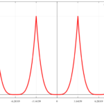 f(x)=x^4 [-π:π]のフーリエ級数展開/フーリエ係数