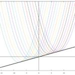 【多変数関数】よくわかる包絡線/包絡線の求め方