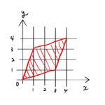 【重積分】面積のイメージで学ぶ「ヤコビアン」の意味