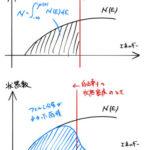 化学ポテンシャル(フェルミレベル)の温度依存性