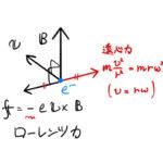 サイクロトロン共鳴周波数・振動数